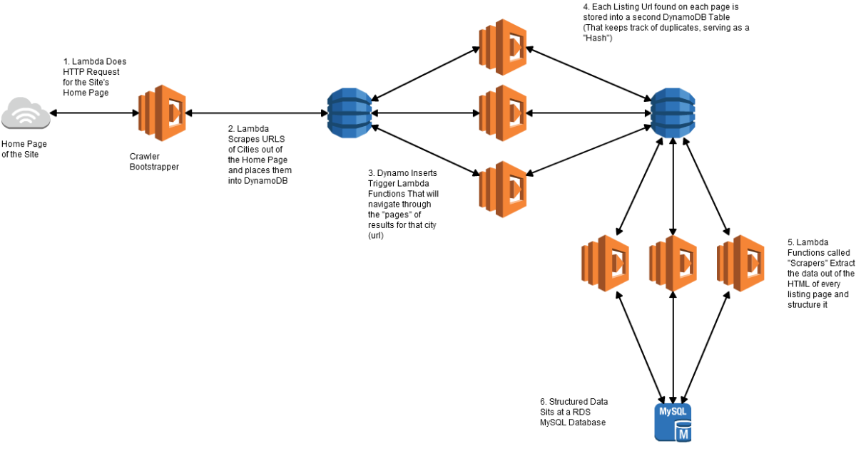 ServerlessCrawler_Diagram